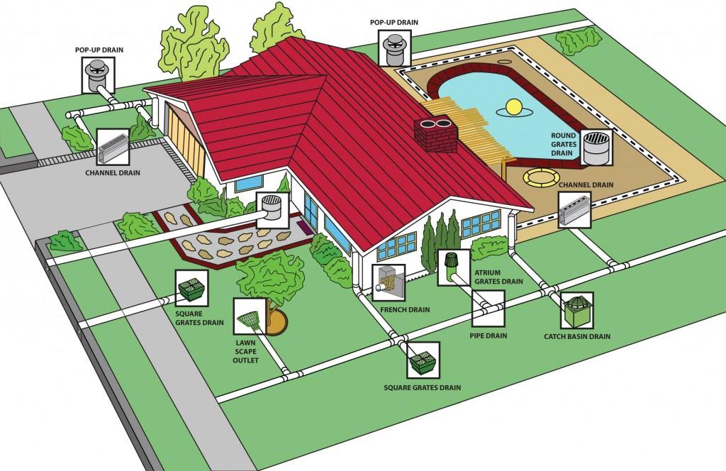 weinstein retrofitting drainage systems flood control