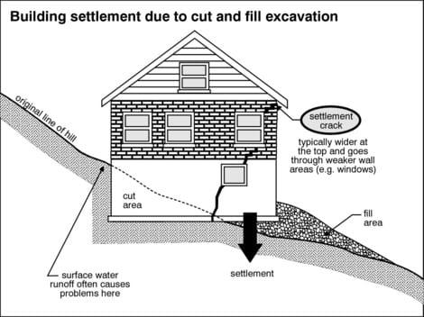 House settling for House foundation on slope