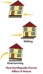 House bolting prevents a home from sliding or falling off of its foundation.