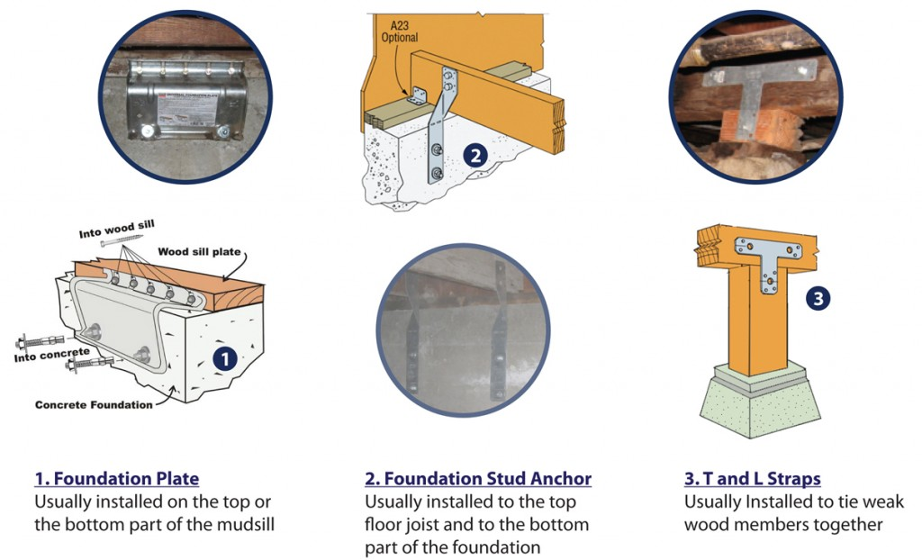 When House Bolting Is Not Possible, Foundation Anchor Plates Can Be  Installed.