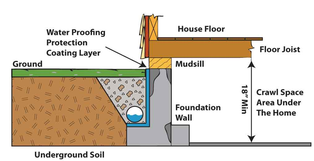 Water Proofing Drawing Foundation Repair Amp Earthquake