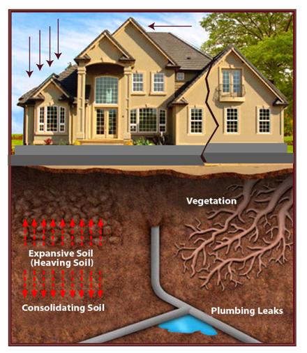 Foundation-repair-erosion