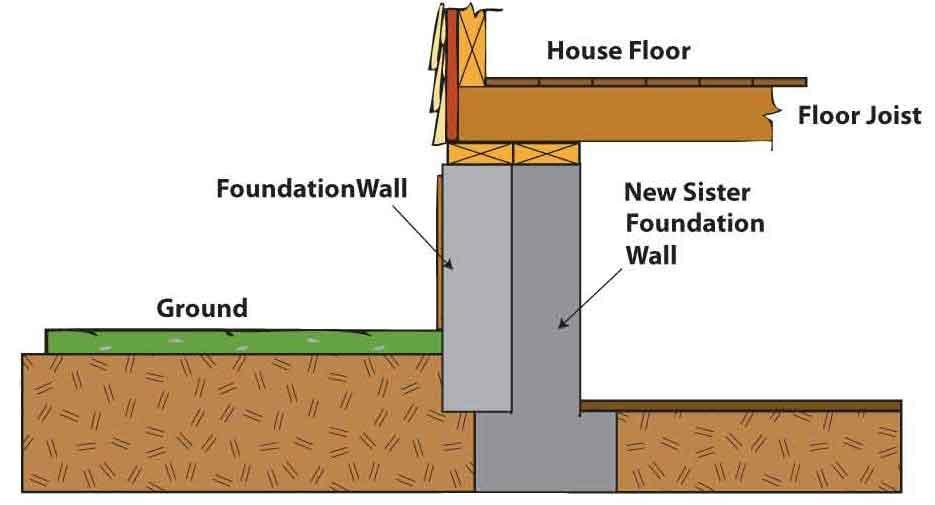 A sister wall provides extra support to your foundation and your home.