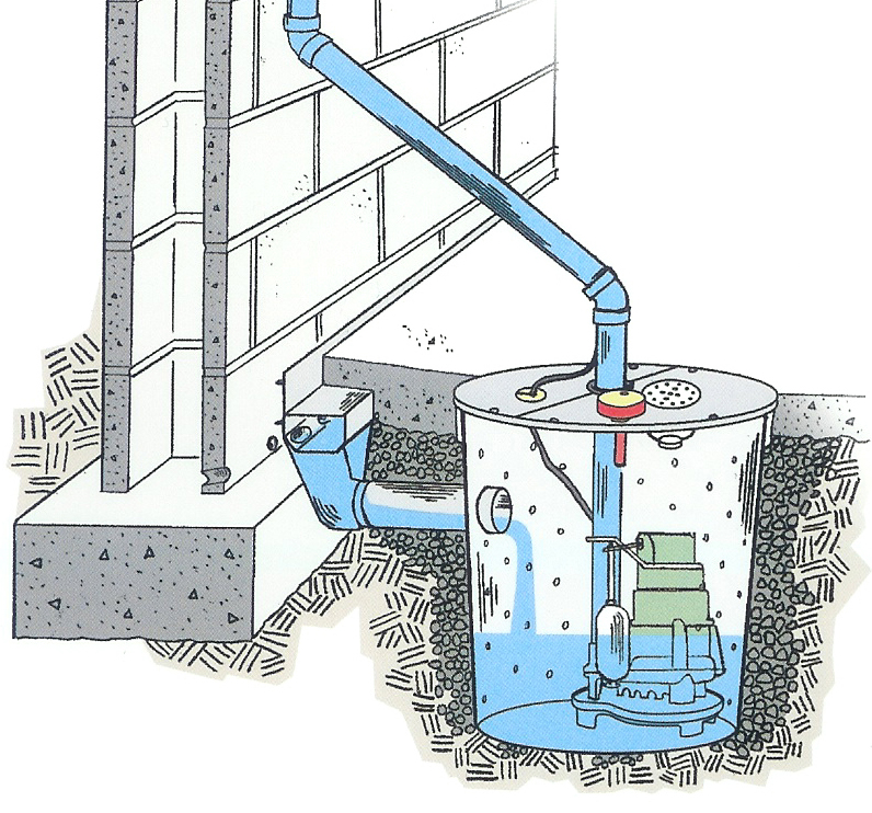 drainage systems basement sump pump